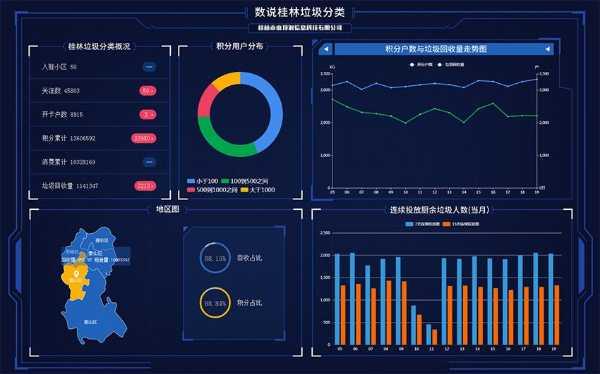 垃圾分类管理系统设计开发监控大屏设计研发运维