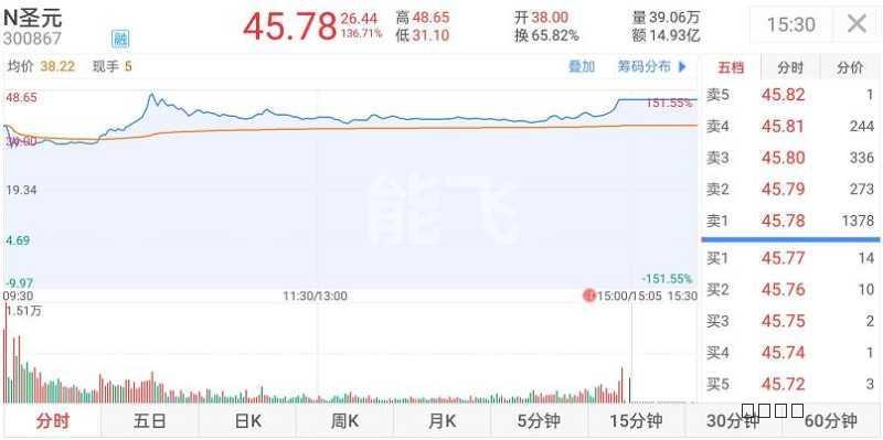垃圾焚烧企业圣元环保登陆A股,首日大涨136%,成交14.93亿元,换手65.82%