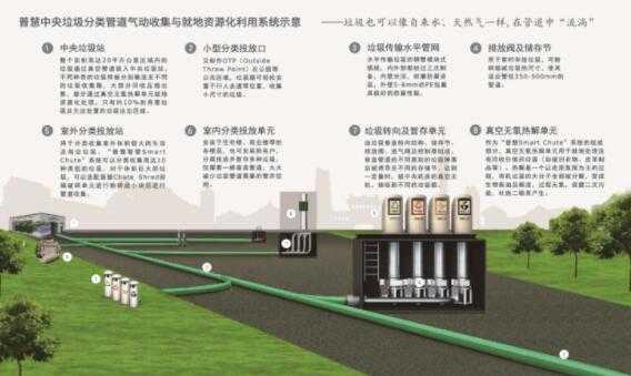 垃圾智能分类气动管道收集系统